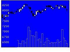 8424芙蓉リースの株価チャート