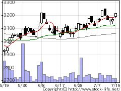 8425みずほリースの株価チャート