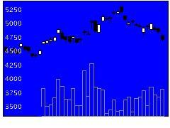 8439東京センチュリーの株価チャート