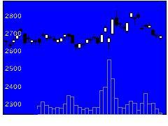 8473SBIホールディングスの株価チャート