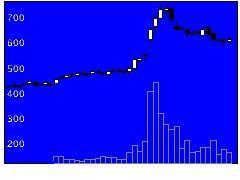 8508Jトラストの株式チャート
