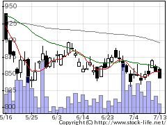 8511日本証券金融の株式チャート