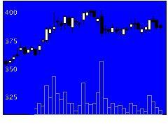 8515アイフルの株価チャート