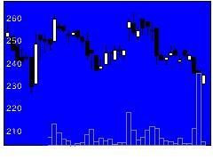 8518アジア投資の株価チャート