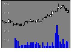 8530中京銀行の株式チャート