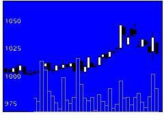 8542トマト銀行の株価チャート