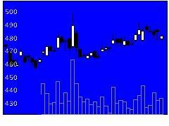8544京葉銀行の株式チャート