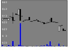 8554南日銀の株式チャート