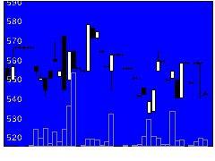 8559豊和銀の株式チャート