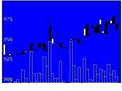 8560宮崎太銀の株価チャート