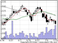 8562福島銀行の株式チャート