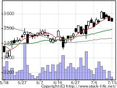 8566リコーリースの株価チャート