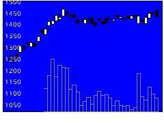 8570イオンFSの株価チャート