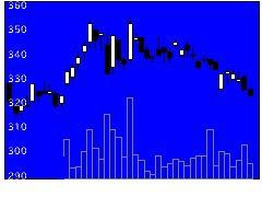 8572アコムの株価チャート
