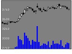 8584ジャックスの株価チャート