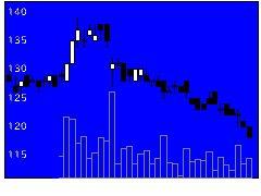 8585オリコの株価チャート