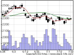8591オリックスの株式チャート