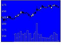 8593三菱Uリースの株価チャート