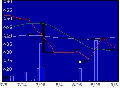 8594中道リースの株価チャート