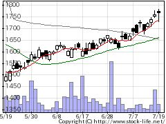 8595JAFCOの株式チャート