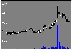 8596九州リースの株価チャート