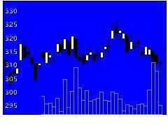 8600トモニホールディングスの株価チャート