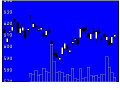 8601大和の株式チャート