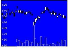 8604野村の株式チャート
