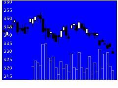 8609岡三の株価チャート
