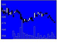 8613丸三の株価チャート