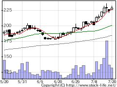 8614東洋証券の株価チャート