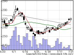 8622水戸の株価チャート