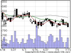 8628松井証券の株価チャート