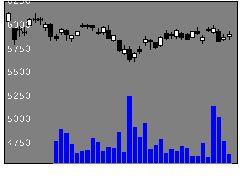 8630SOMPOの株価チャート