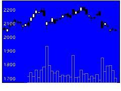 8697日本取引所の株価チャート