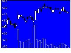8698マネックスGの株価チャート