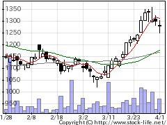 8699澤田ホールディングスの株価チャート