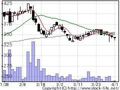 8704トレイダーズの株価チャート