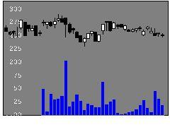 8707岩井コスモの株価チャート