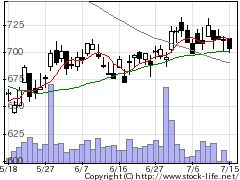 8708藍沢の株価チャート
