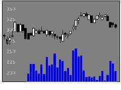 8713フィデアHDの株式チャート