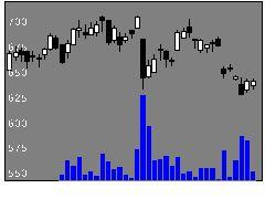 8715アニコムHDの株式チャート