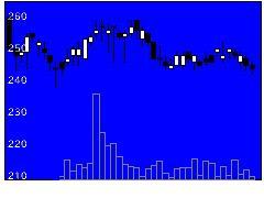 8732マネパGの株価チャート