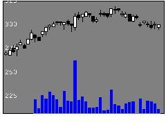 8739スパークスの株価チャート