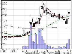 8746第一商品の株式チャート