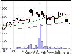 8747豊トラスティの株式チャート