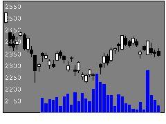 8750第一生命HDの株式チャート