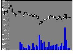 8766東京海上の株価チャート