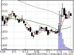 8769アドバンRMの株価チャート
