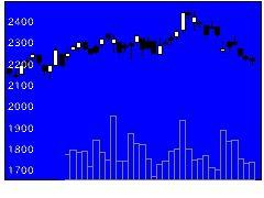 8771イー・ギャランティの株式チャート